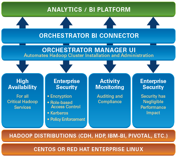 enterprise hadoop cluster management